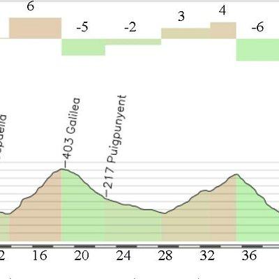 Palmanova-Magaluf Cycling Trail