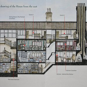 Cross section of the house