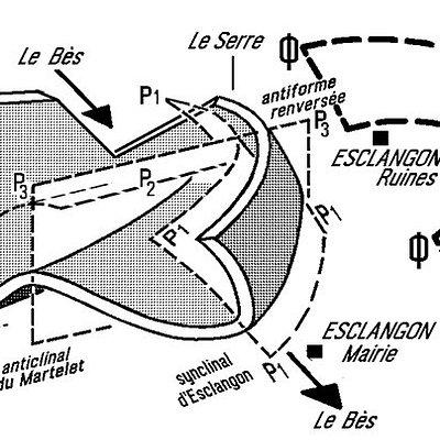 Formation Géologique du Vélodrome d'Esclangon ;   Un 1er Synclinal Orienté N-S (celui d'Esclangon) se forme. le 2ème, celui d'Auribeau, se forme ensuite mais Orienté à 90 Degrés du 1er. Un  3ème pli, l'Anticlinal du Martelet, s'enroule au dessus des 2 autres, simulant qu'1. C'est la forme de ce synclinal d'Auribeau qui lui a valu le surnom de vélodrome.  Schéma. Réf. Géo-Alp.