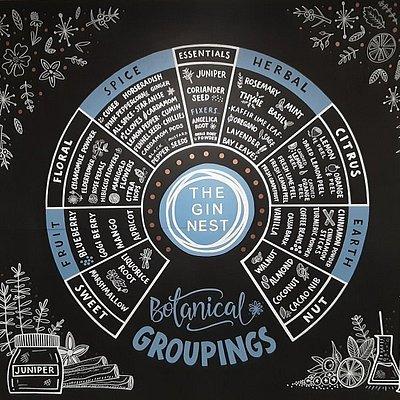 The botanical wheel
